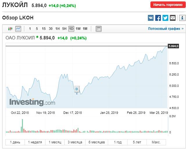 график роста акций лукойл