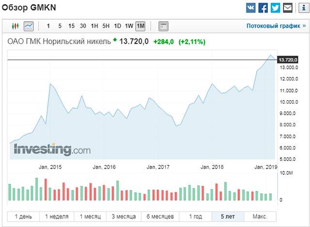 рост акций норникель